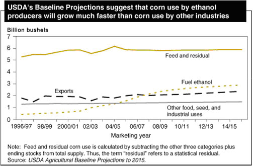 corn ethanol research paper